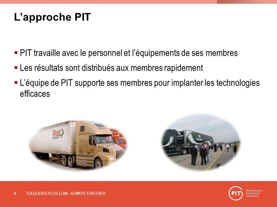 L'approche PIT PIT travaille avec le personnel et l'équipements de ses membres. Les résultats sont distribués aux membres rapidement.
