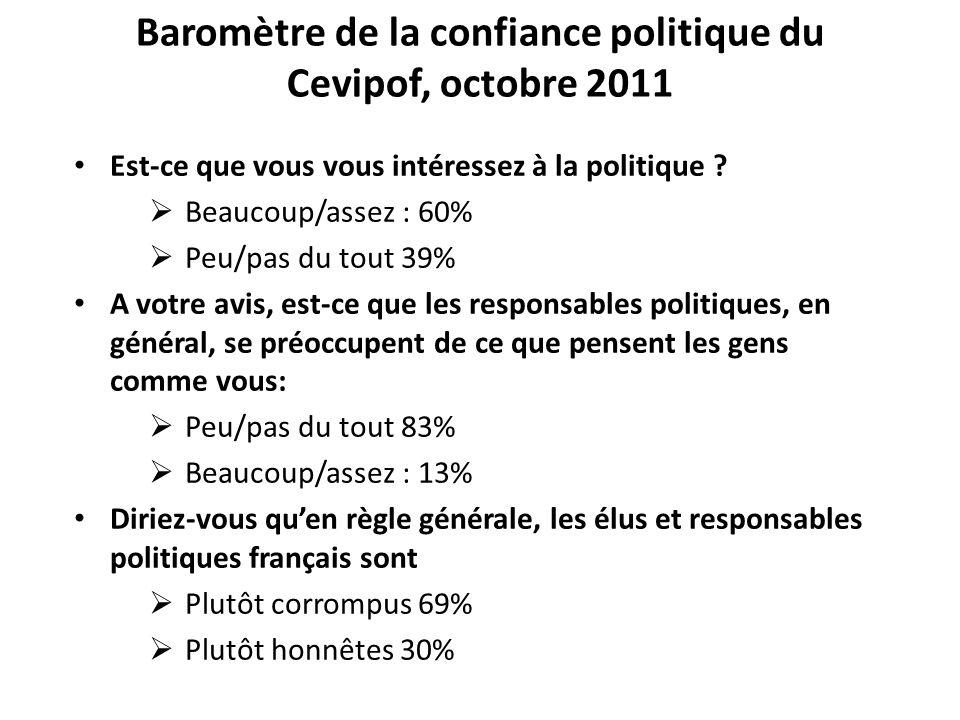 Baromètre de la confiance politique du Cevipof, octobre 2011