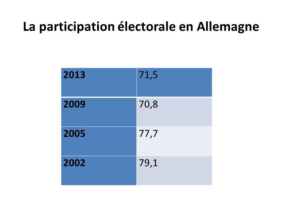 La participation électorale en Allemagne