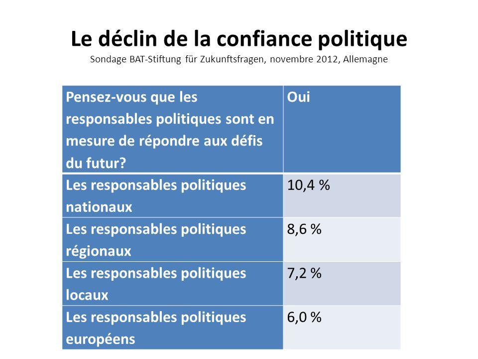 Le déclin de la confiance politique Sondage BAT-Stiftung für Zukunftsfragen, novembre 2012, Allemagne
