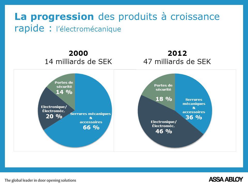 La progression des produits à croissance rapide : l'électromécanique