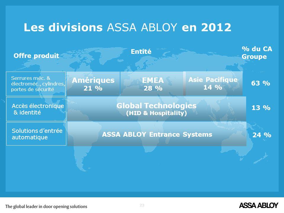 Les divisions ASSA ABLOY en 2012