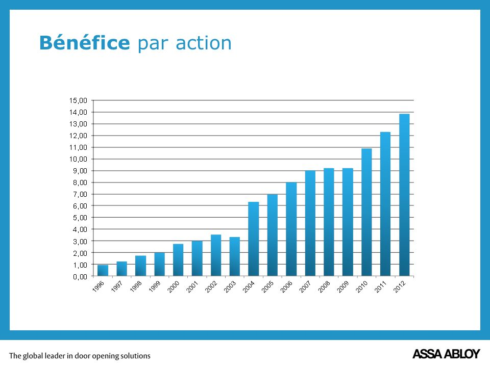 Bénéfice par action In five years sales has increased with 25%, Operating income with 20% and earnings per share with 36%