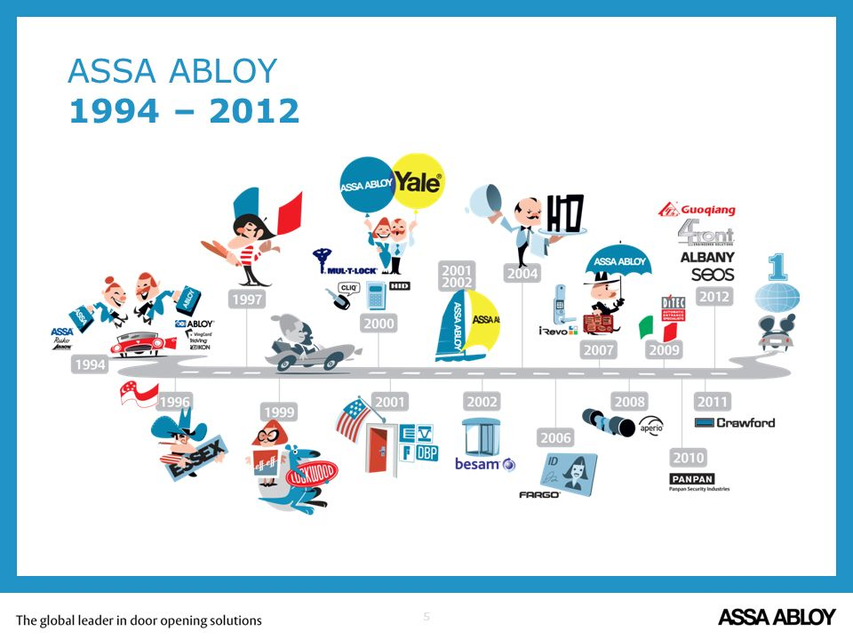 ASSA ABLOY 1994 – 2012 Our spectacular journey started in 1994 with the merge of ASSA and Abloy.
