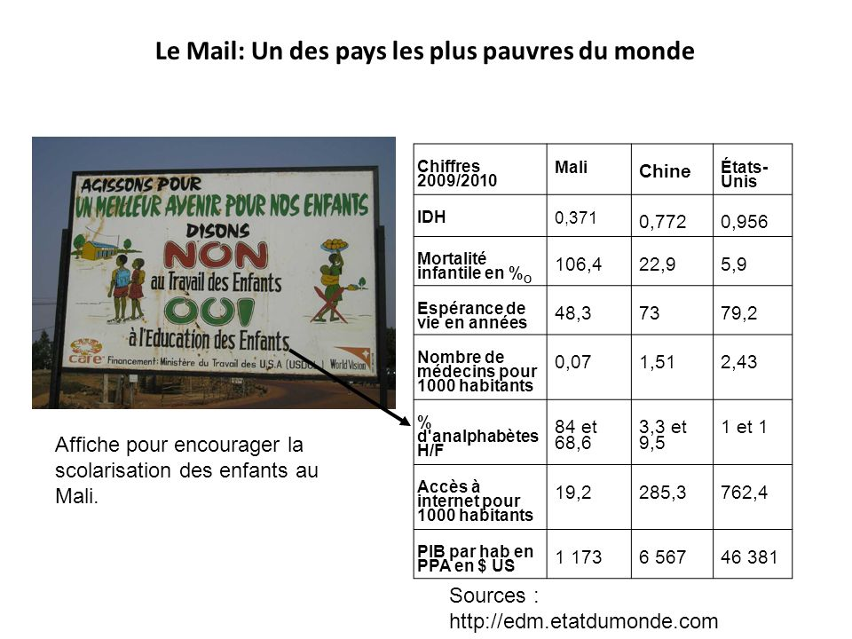 Le Mail: Un des pays les plus pauvres du monde