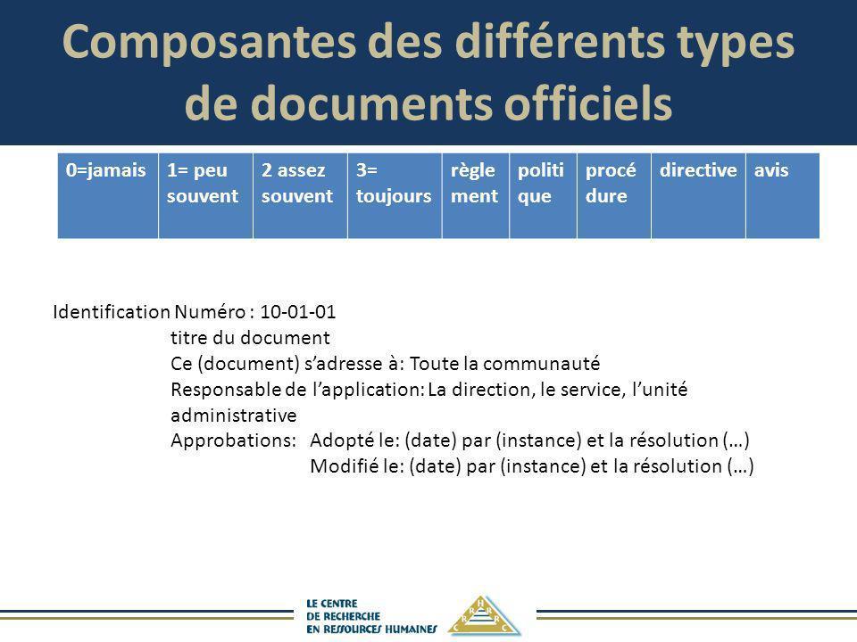Composantes des différents types de documents officiels