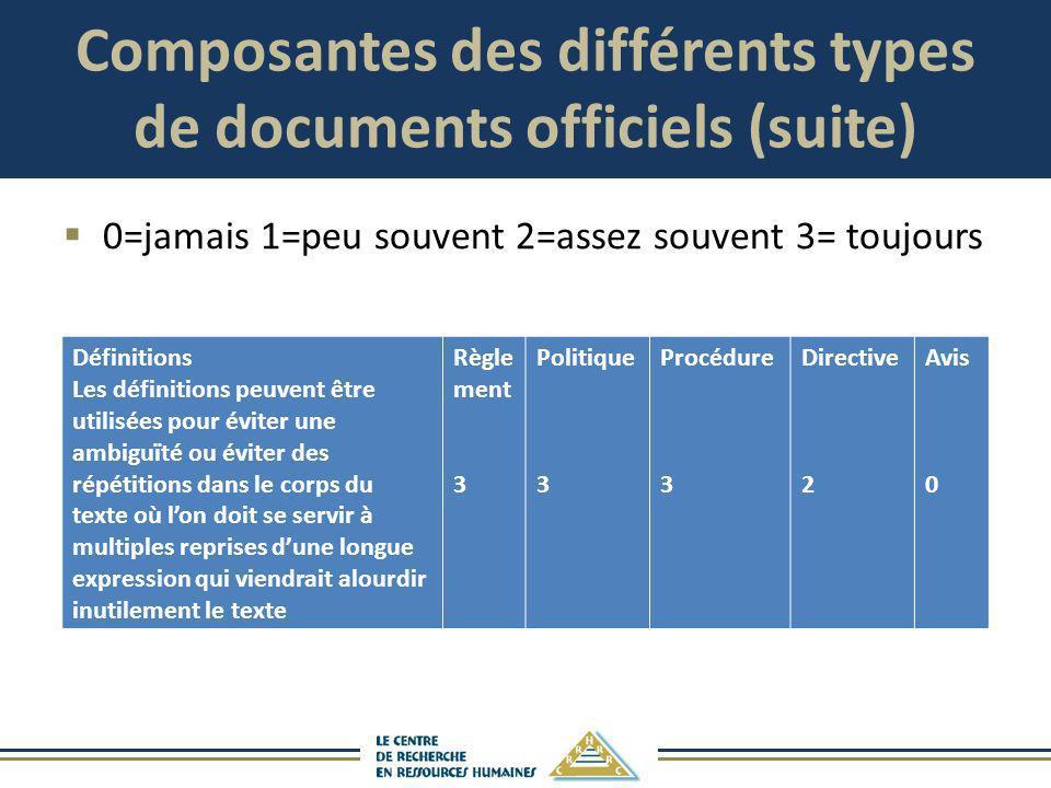 Composantes des différents types de documents officiels (suite)