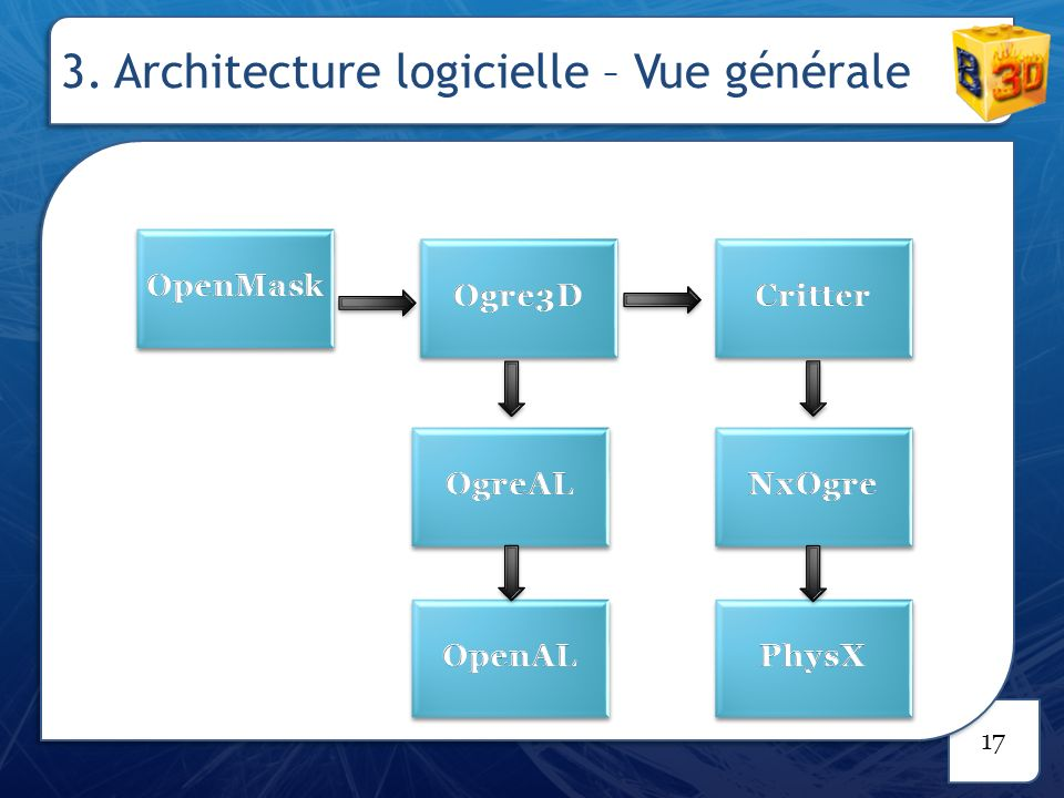 Introduction ppt video online t l charger for Architecture logicielle