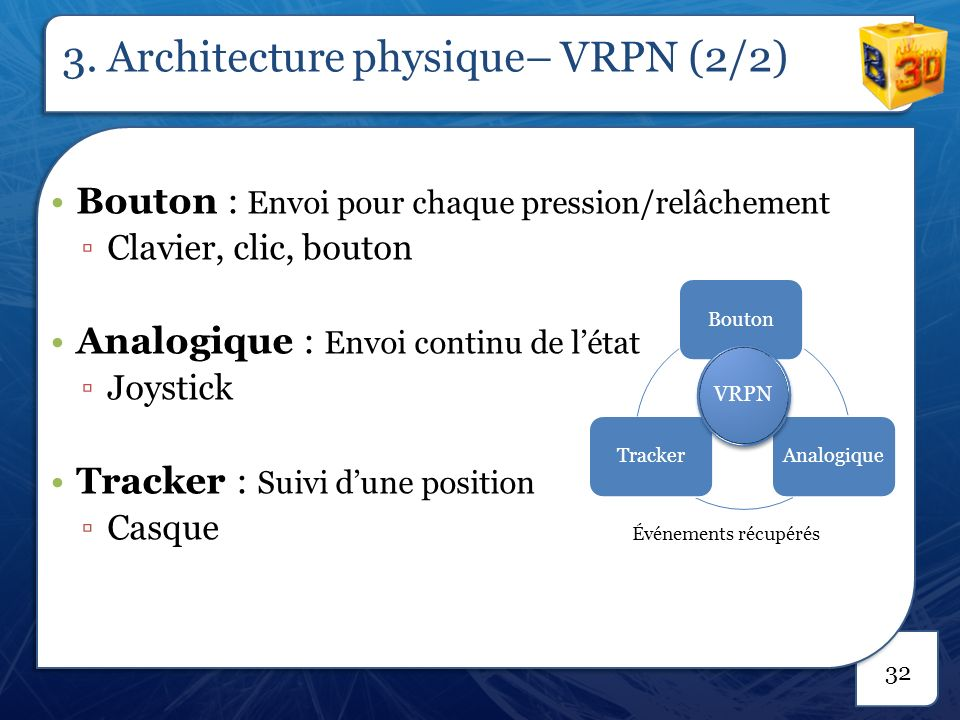 3. Architecture physique– Wiimote