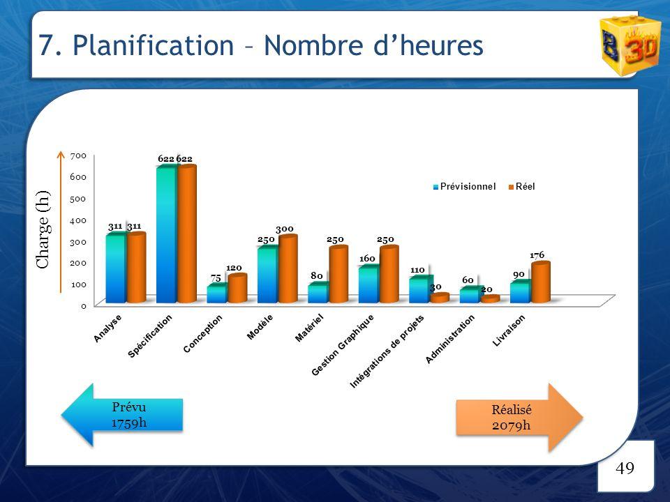 7. Planification – indicateurs et causes