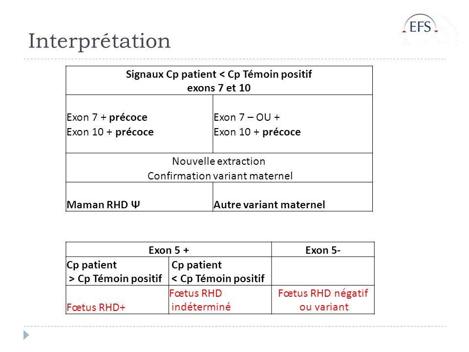 Signaux Cp patient < Cp Témoin positif exons 7 et 10