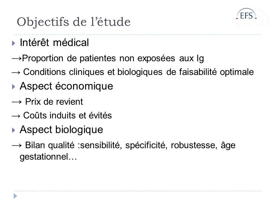 Objectifs de l'étude Intérêt médical
