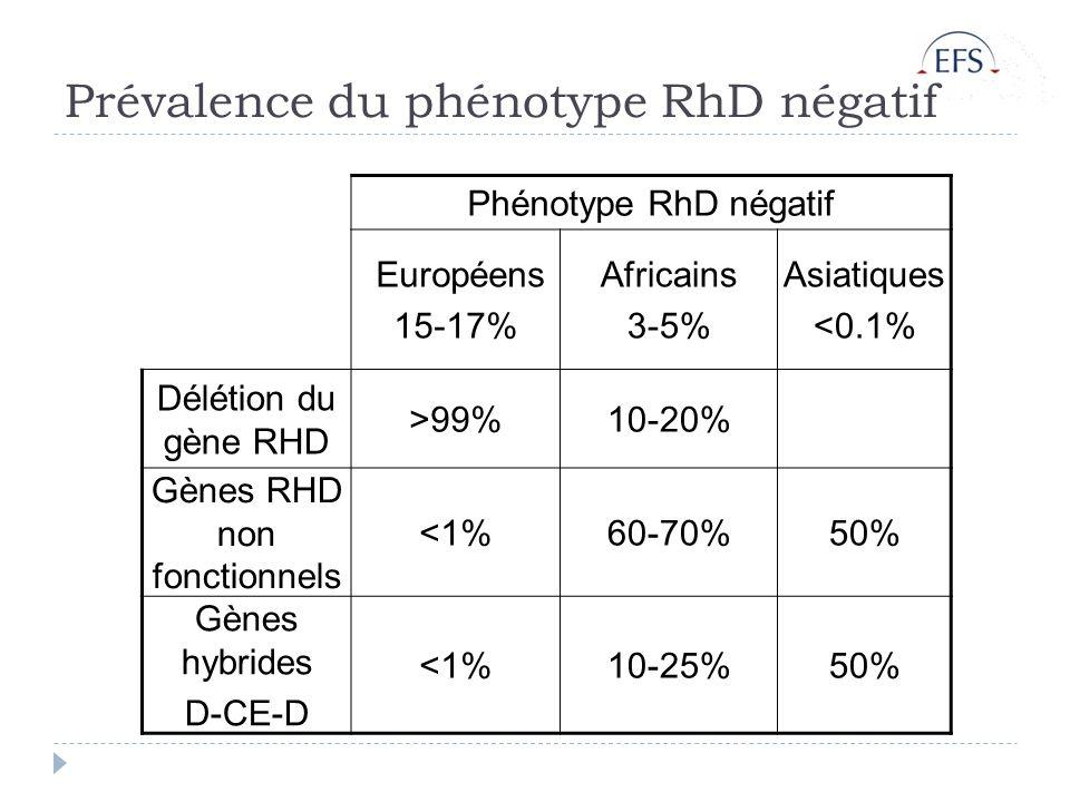 Prévalence du phénotype RhD négatif