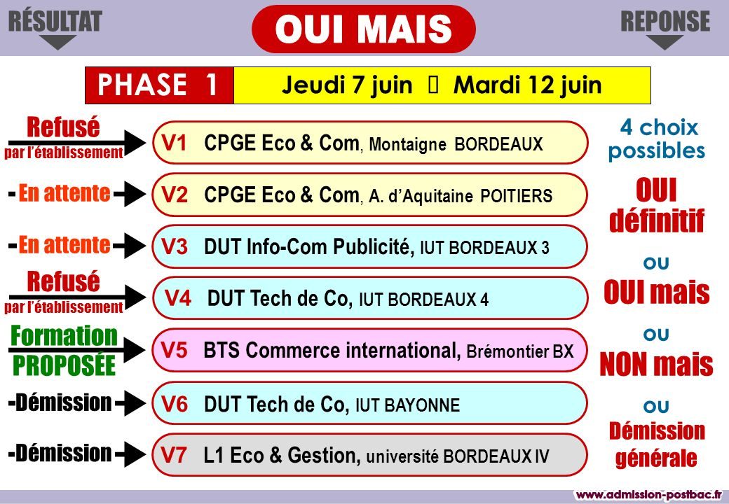 OUI MAIS www.admission-postbac.fr www.admission-postbac.fr PHASE 1 OUI