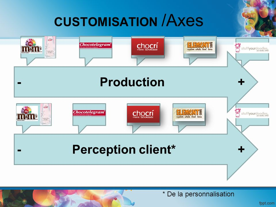 CUSTOMISATION /Axes - Production + - Perception client* +