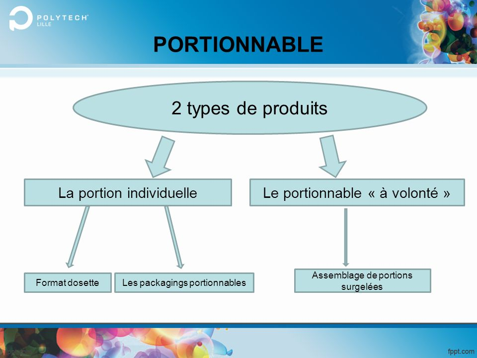 PORTIONNABLE 2 types de produits La portion individuelle