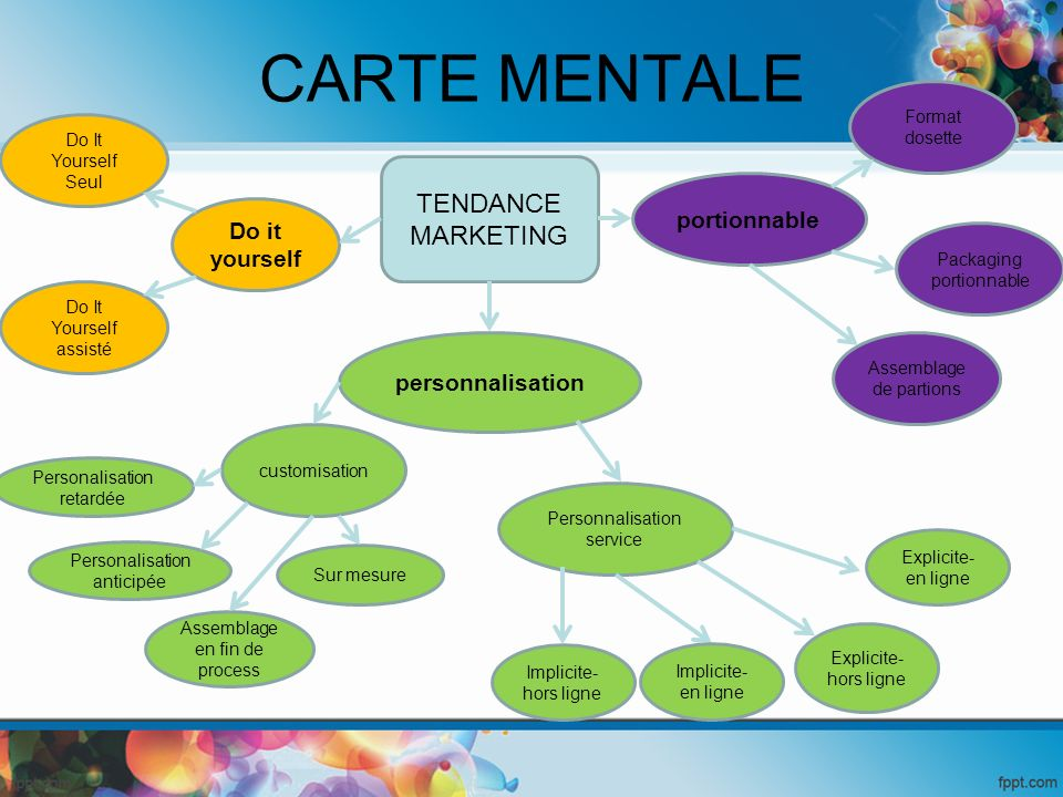 CARTE MENTALE TENDANCE MARKETING portionnable Do it yourself
