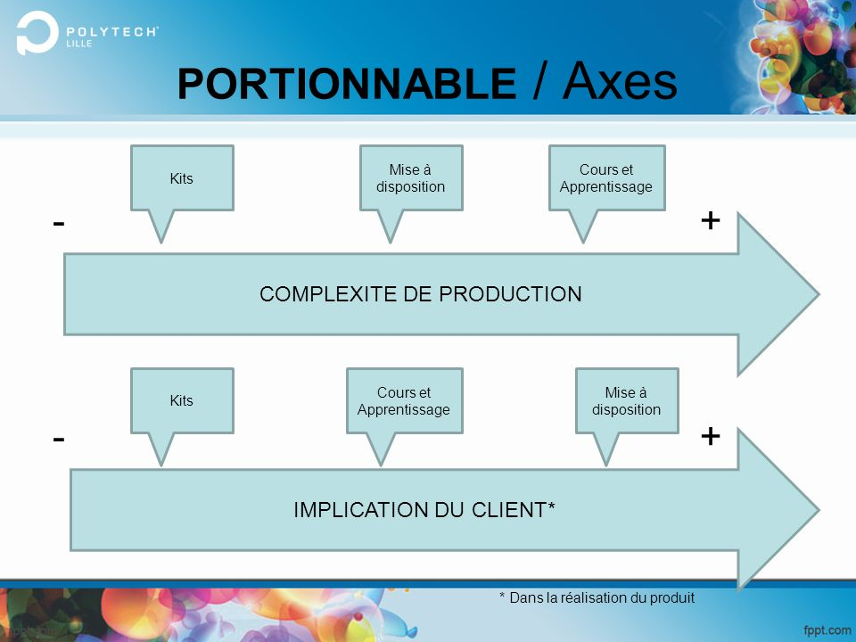 PORTIONNABLE / Axes - + - + COMPLEXITE DE PRODUCTION