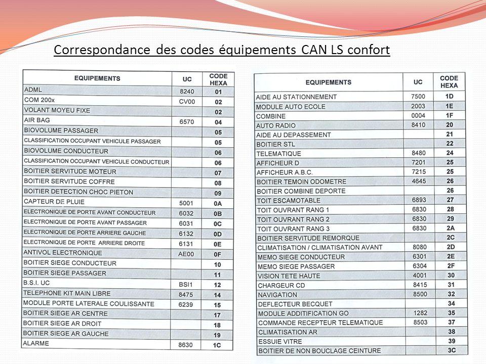 Correspondance des codes équipements CAN LS confort
