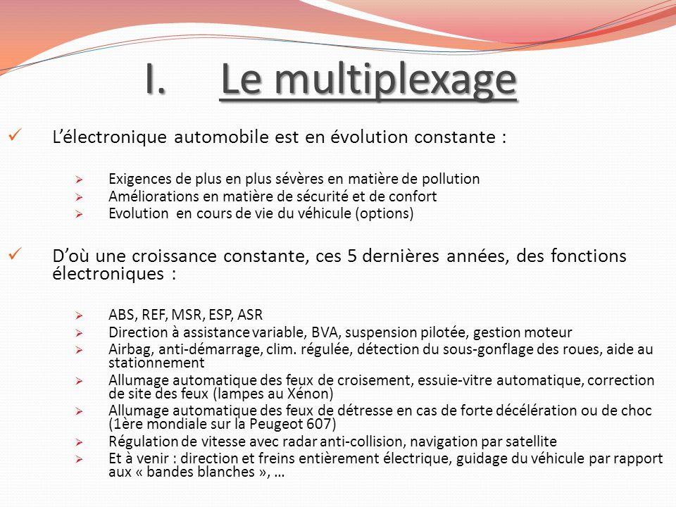 Le multiplexage L'électronique automobile est en évolution constante :