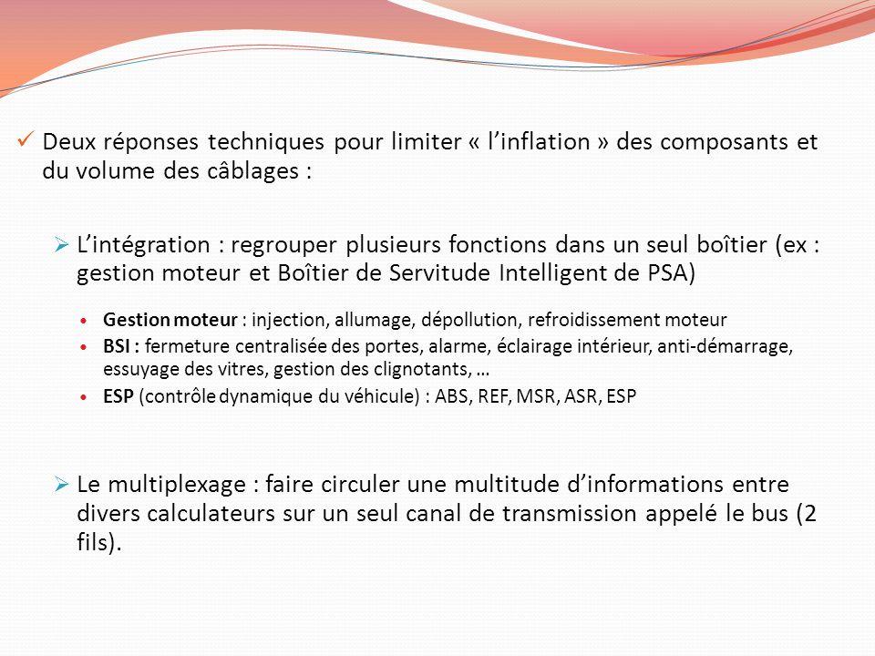 Deux réponses techniques pour limiter « l'inflation » des composants et du volume des câblages :