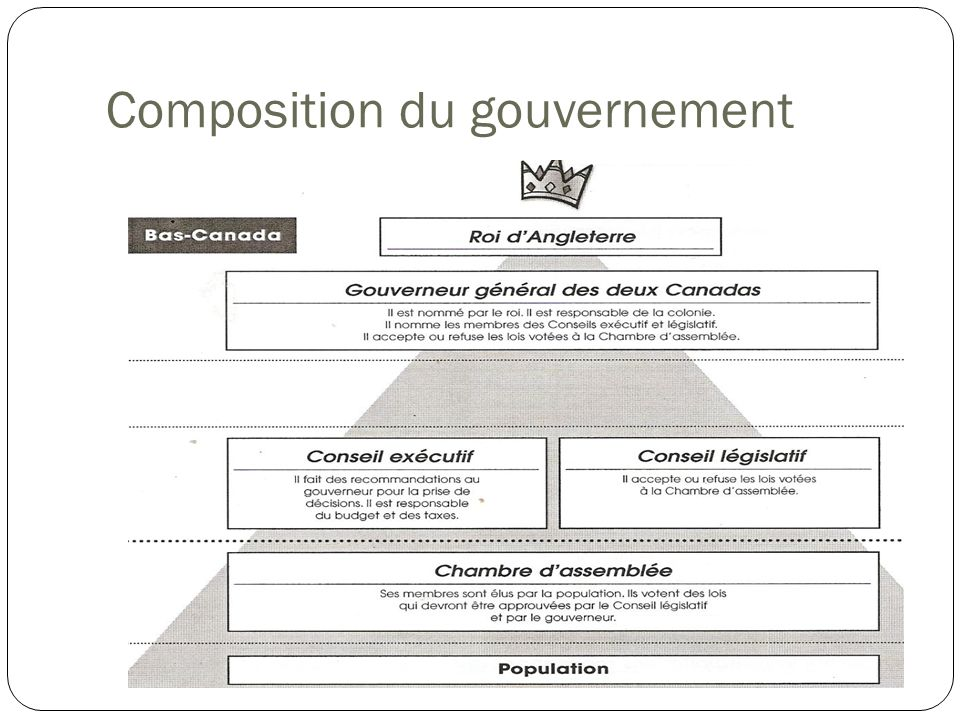 Composition du gouvernement