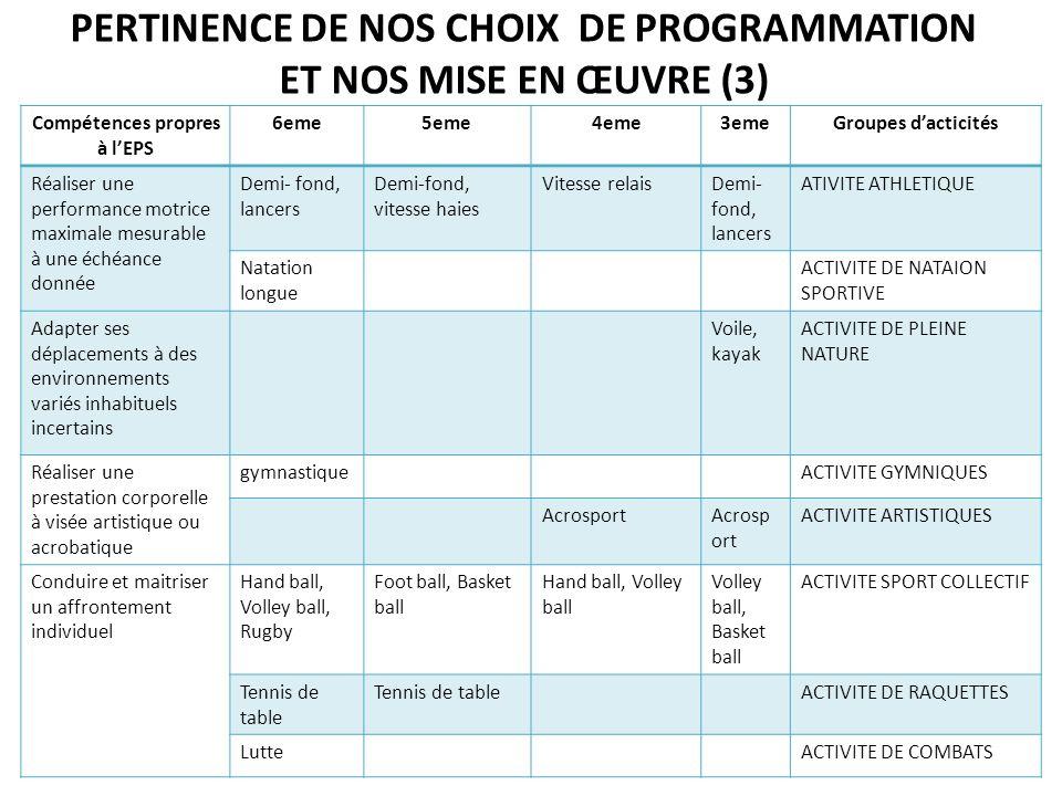 PERTINENCE DE NOS CHOIX DE PROGRAMMATION ET NOS MISE EN ŒUVRE (3)