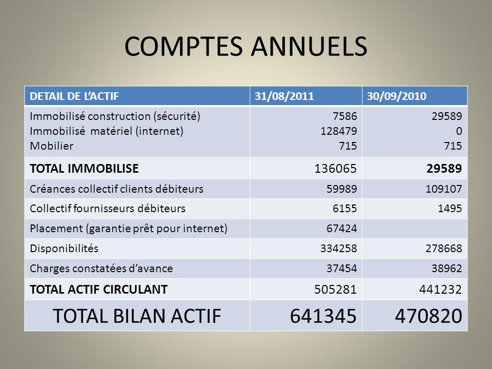 COMPTES ANNUELS TOTAL BILAN ACTIF 641345 470820 TOTAL IMMOBILISE