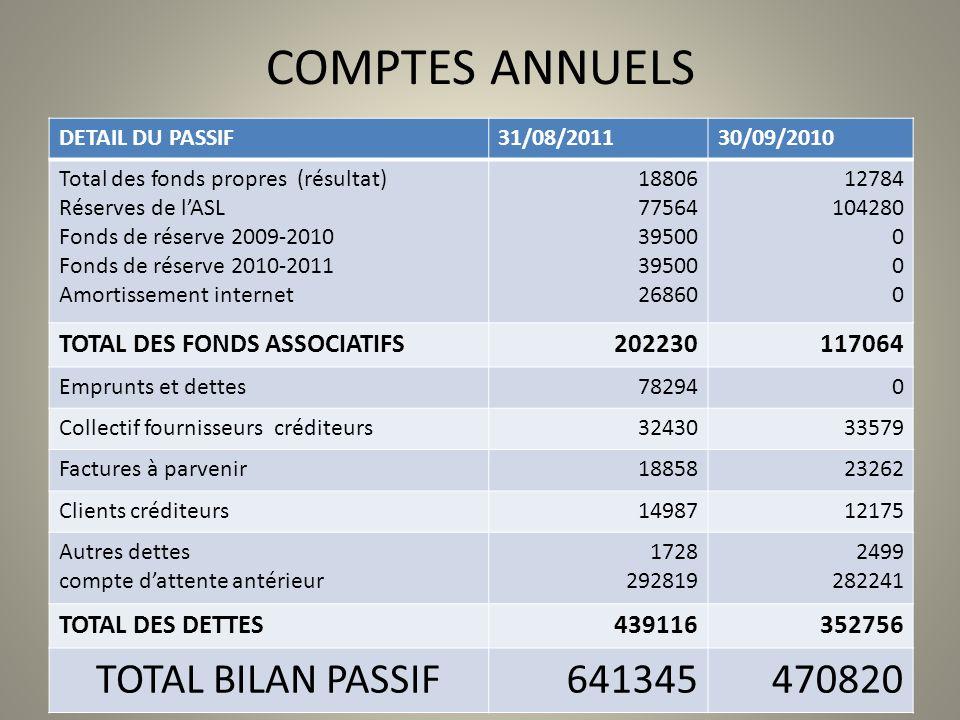 COMPTES ANNUELS TOTAL BILAN PASSIF 641345 470820