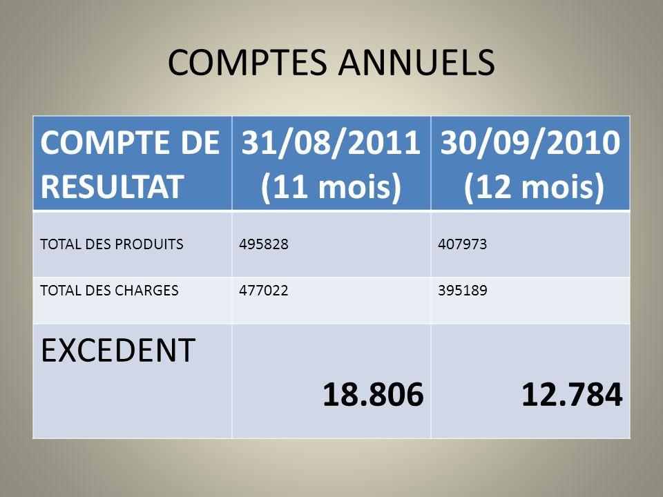 COMPTES ANNUELS COMPTE DE RESULTAT 31/08/2011 (11 mois) 30/09/2010