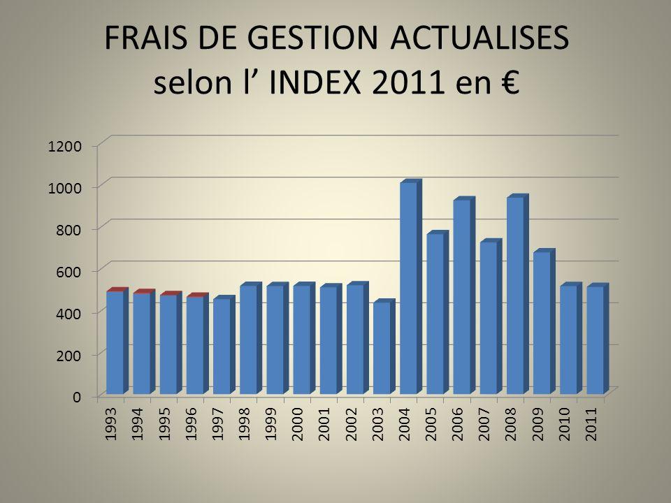 FRAIS DE GESTION ACTUALISES selon l' INDEX 2011 en €