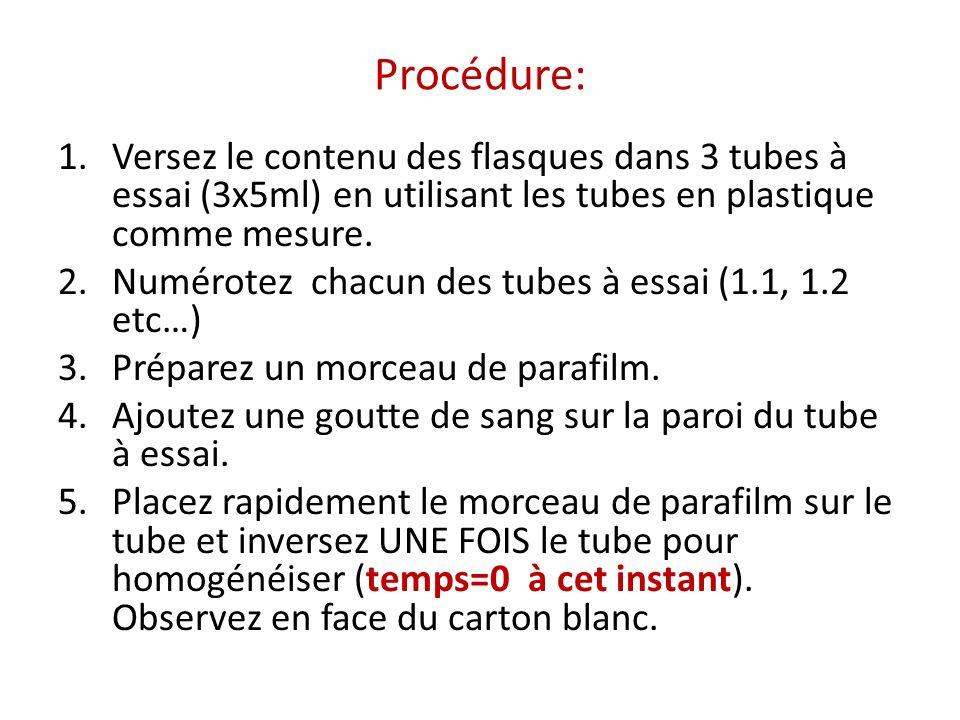 Procédure: Versez le contenu des flasques dans 3 tubes à essai (3x5ml) en utilisant les tubes en plastique comme mesure.