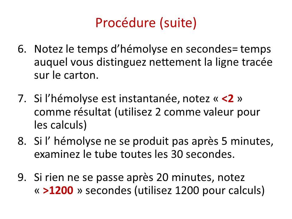 Procédure (suite) Notez le temps d'hémolyse en secondes= temps auquel vous distinguez nettement la ligne tracée sur le carton.