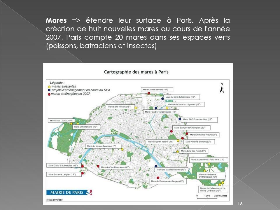 Mares => étendre leur surface à Paris