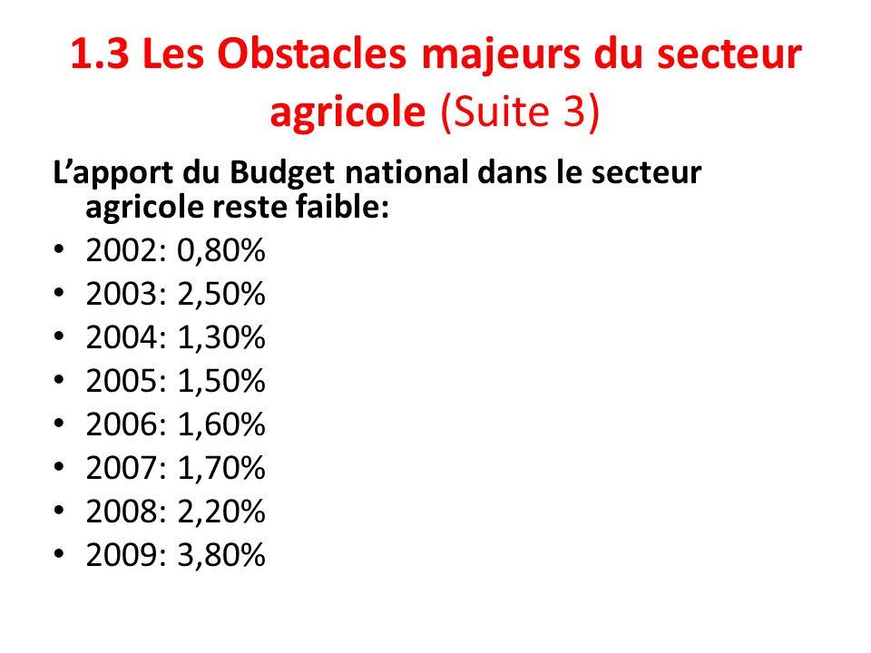 1.3 Les Obstacles majeurs du secteur agricole (Suite 3)