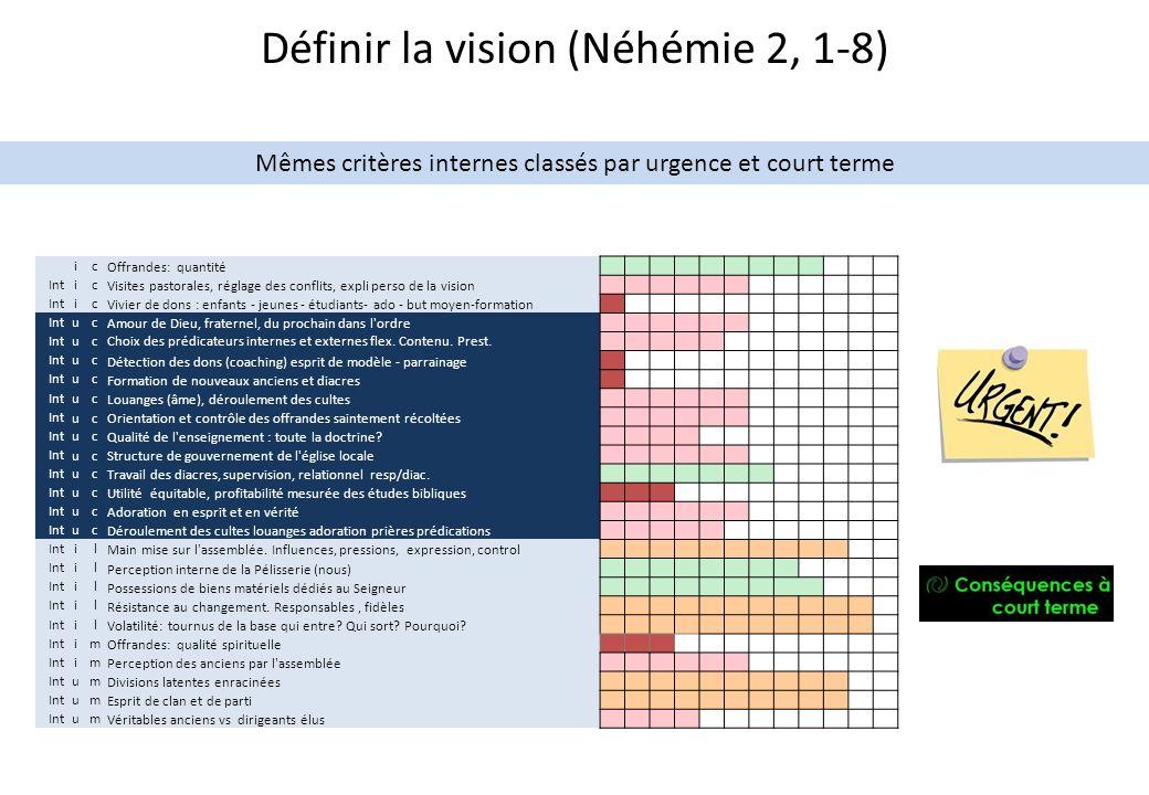 Définir la vision (Néhémie 2, 1-8)