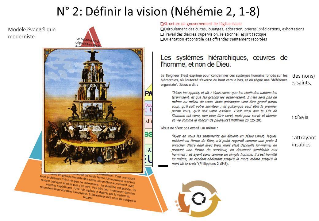 N° 2: Définir la vision (Néhémie 2, 1-8)