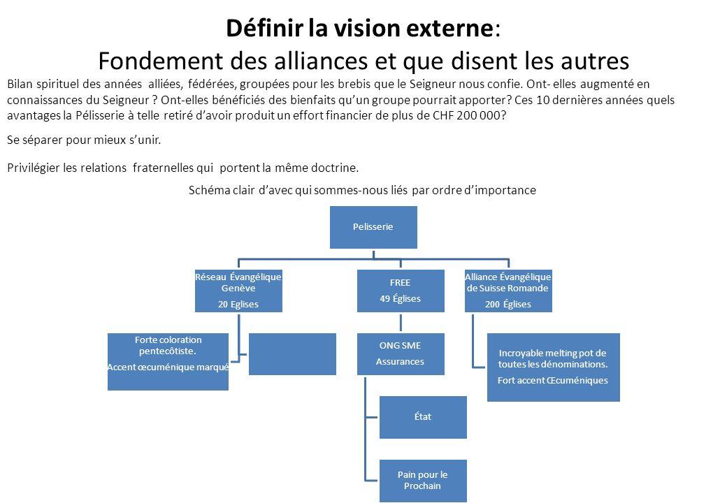 Définir la vision externe: Fondement des alliances et que disent les autres