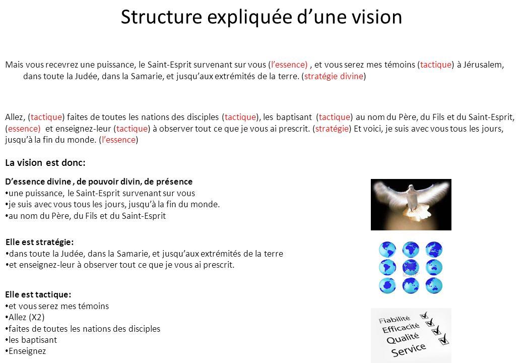 Structure expliquée d'une vision