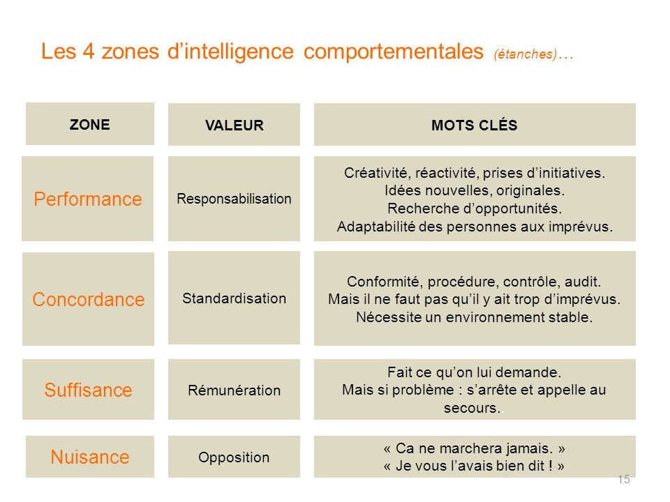 Les 4 zones d'intelligence comportementales (étanches)…