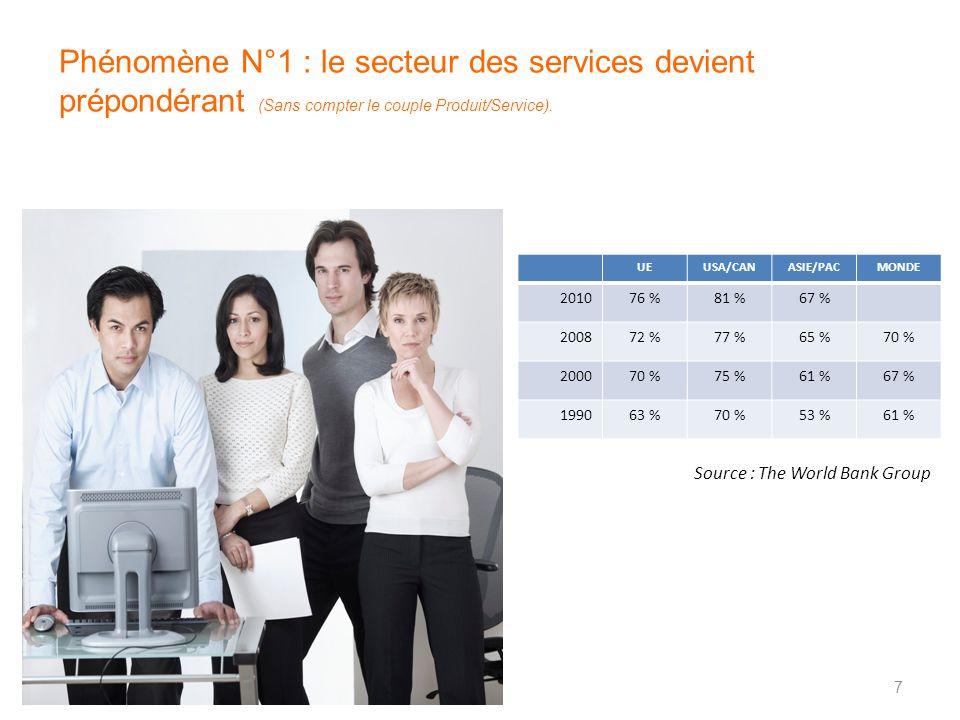 Phénomène N°1 : le secteur des services devient prépondérant (Sans compter le couple Produit/Service).