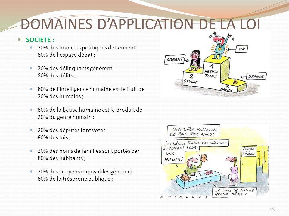DOMAINES D'APPLICATION DE LA LOI