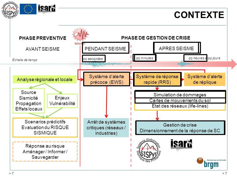 CONTEXTE PHASE PREVENTIVE PHASE DE GESTION DE CRISE AVANT SEISME
