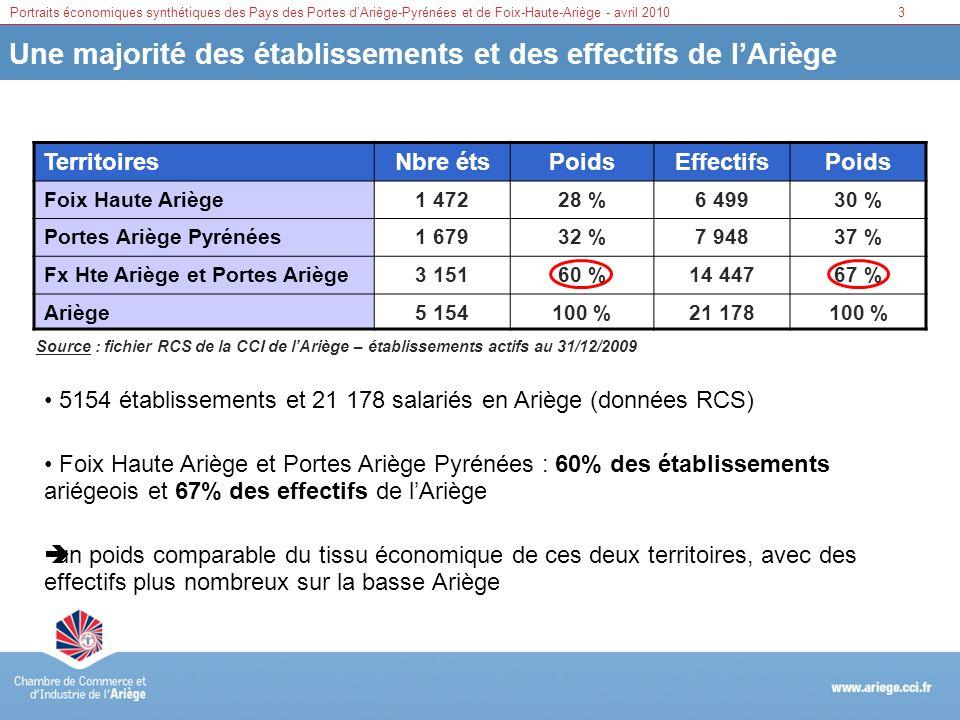 Une majorité des établissements et des effectifs de l'Ariège