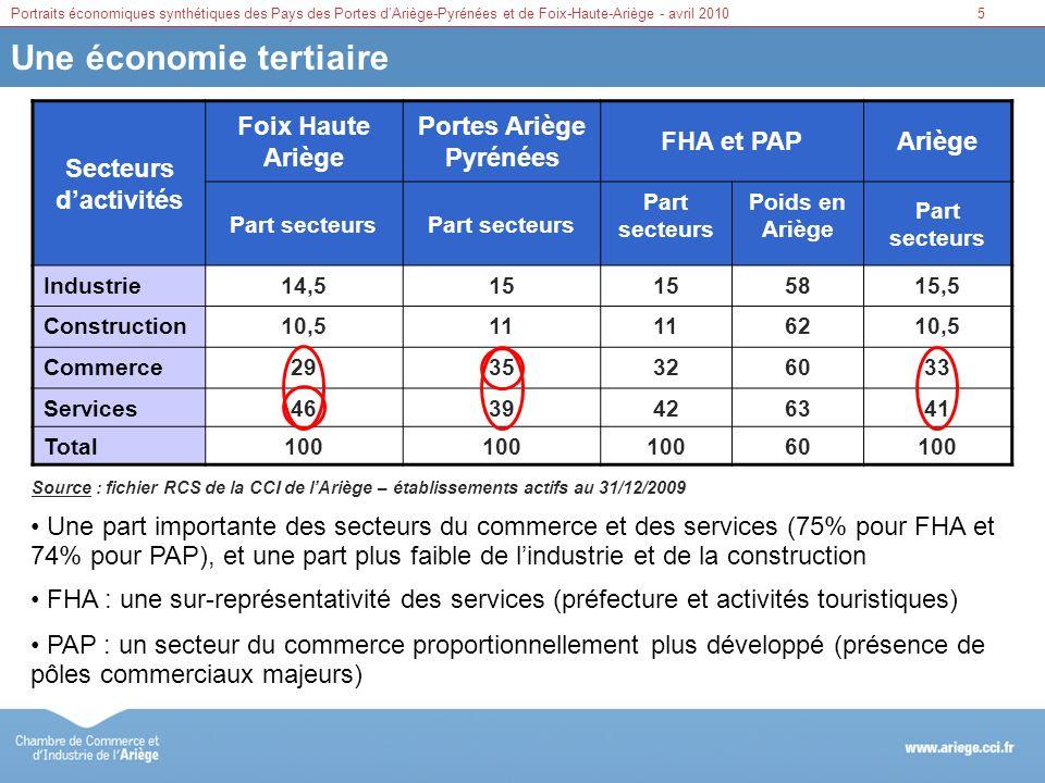 Portes Ariège Pyrénées