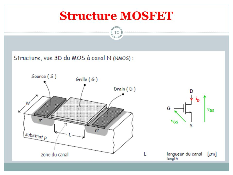 Structure MOSFET