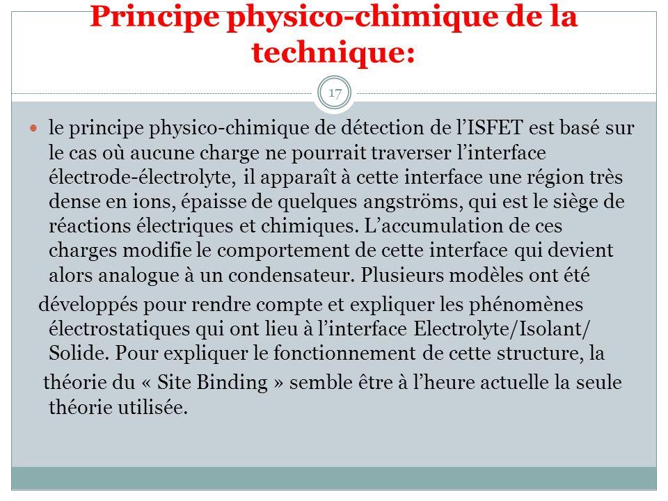 Principe physico-chimique de la technique: