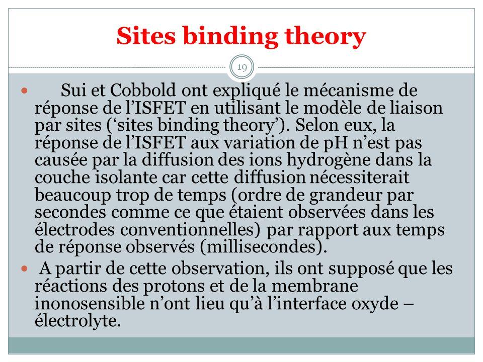 Sites binding theory
