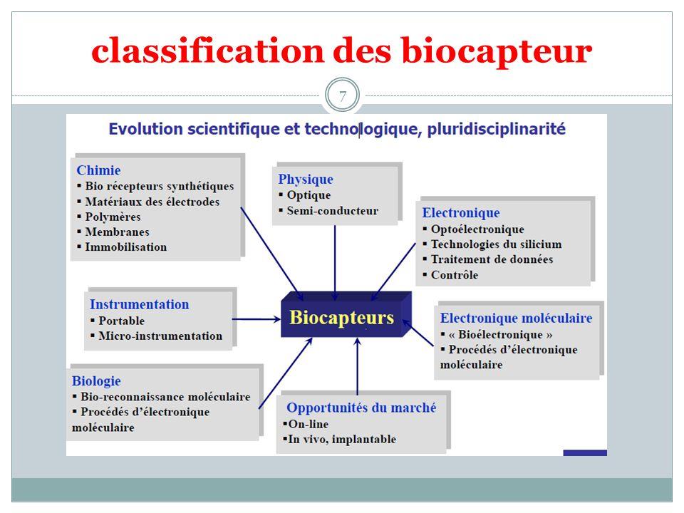 classification des biocapteur
