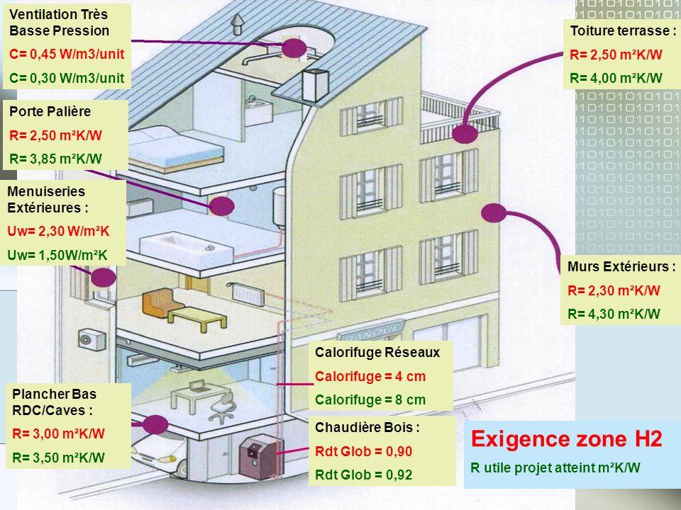 Exigence zone H2 Ventilation Très Basse Pression C= 0,45 W/m3/unit